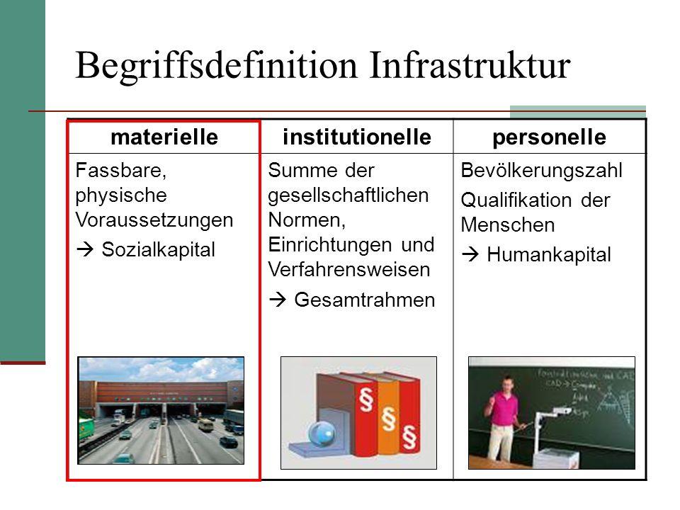 Begriffsdefinition Infrastruktur materielleinstitutionellepersonelle Fassbare, physische Voraussetzungen Sozialkapital Summe der gesellschaftlichen No