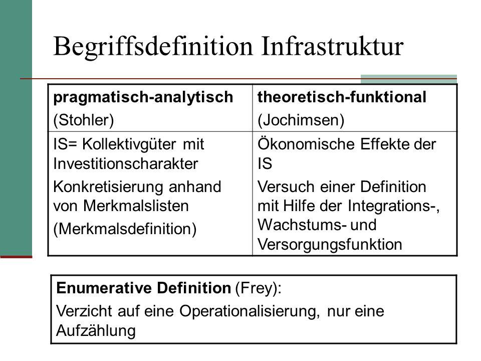 Begriffsdefinition Infrastruktur pragmatisch-analytisch (Stohler) theoretisch-funktional (Jochimsen) IS= Kollektivgüter mit Investitionscharakter Konk