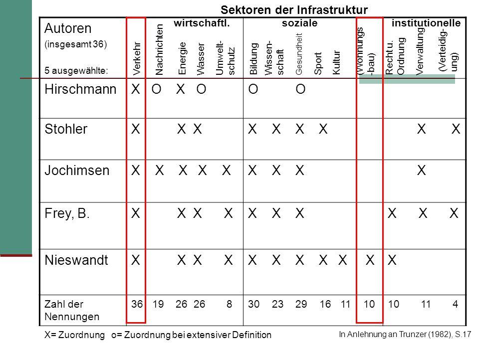 Autoren (insgesamt 36) 5 ausgewählte: HirschmannX O O StohlerX X XX X JochimsenX X X X XX X X X Frey, B.X X X X X NieswandtX X X X X X Zahl der Nennun