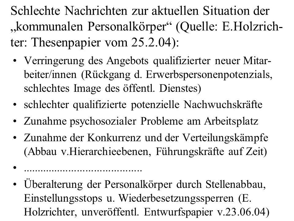 Schlechte Nachrichten zur aktuellen Situation der kommunalen Personalkörper (Quelle: E.Holzrich- ter: Thesenpapier vom 25.2.04): Verringerung des Angebots qualifizierter neuer Mitar- beiter/innen (Rückgang d.