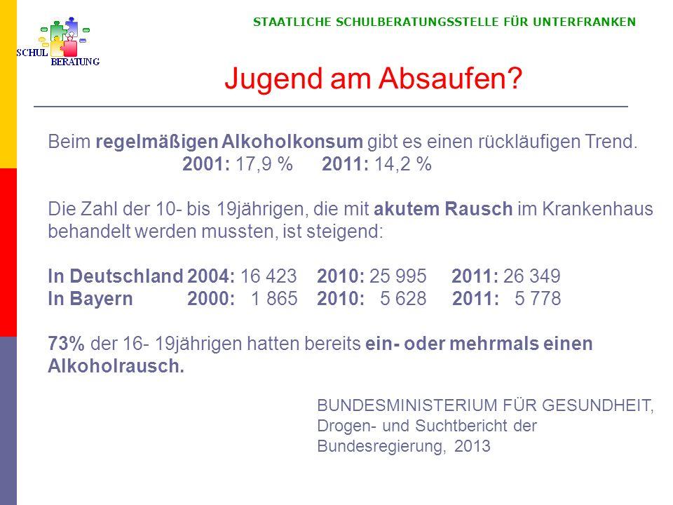 STAATLICHE SCHULBERATUNGSSTELLE FÜR UNTERFRANKEN Beim regelmäßigen Alkoholkonsum gibt es einen rückläufigen Trend. 2001: 17,9 % 2011: 14,2 % Die Zahl