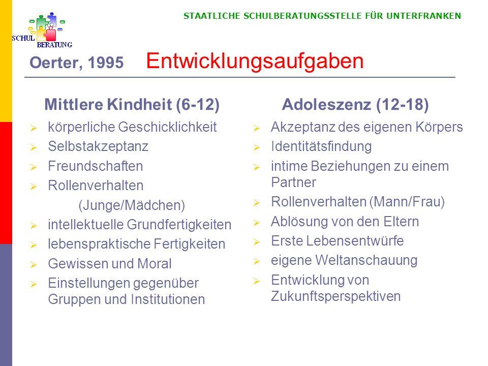 STAATLICHE SCHULBERATUNGSSTELLE FÜR UNTERFRANKEN Oerter, 1995 Entwicklungsaufgaben Mittlere Kindheit (6-12) körperliche Geschicklichkeit Selbstakzepta