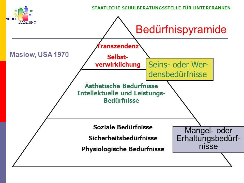STAATLICHE SCHULBERATUNGSSTELLE FÜR UNTERFRANKEN Bedürfnispyramide Mangel- oder Erhaltungsbedürf- nisse Seins- oder Wer- densbedürfnisse Soziale Bedür