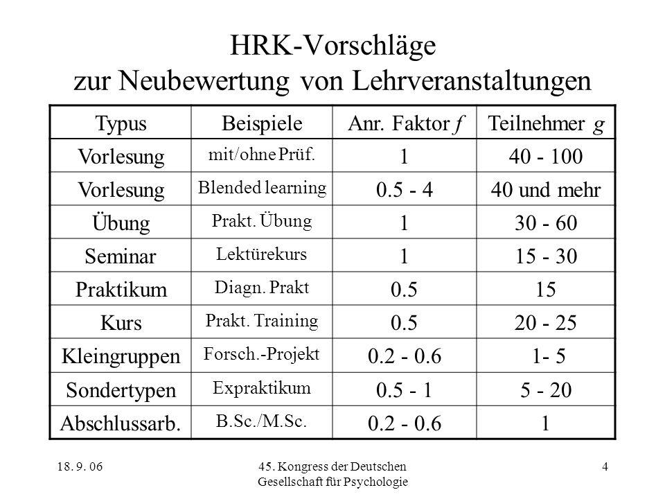 18. 9. 0645. Kongress der Deutschen Gesellschaft für Psychologie 4 HRK-Vorschläge zur Neubewertung von Lehrveranstaltungen TypusBeispieleAnr. Faktor f