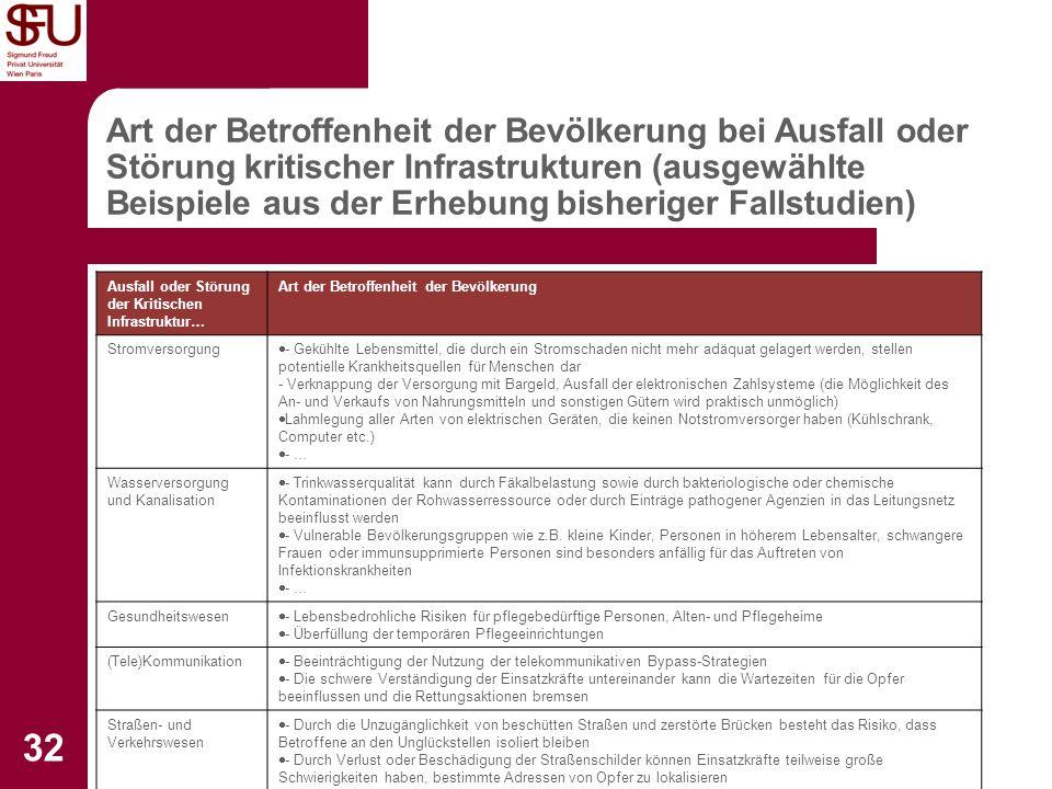 Institut für Sicherheitsforschung 32 Art der Betroffenheit der Bevölkerung bei Ausfall oder Störung kritischer Infrastrukturen (ausgewählte Beispiele