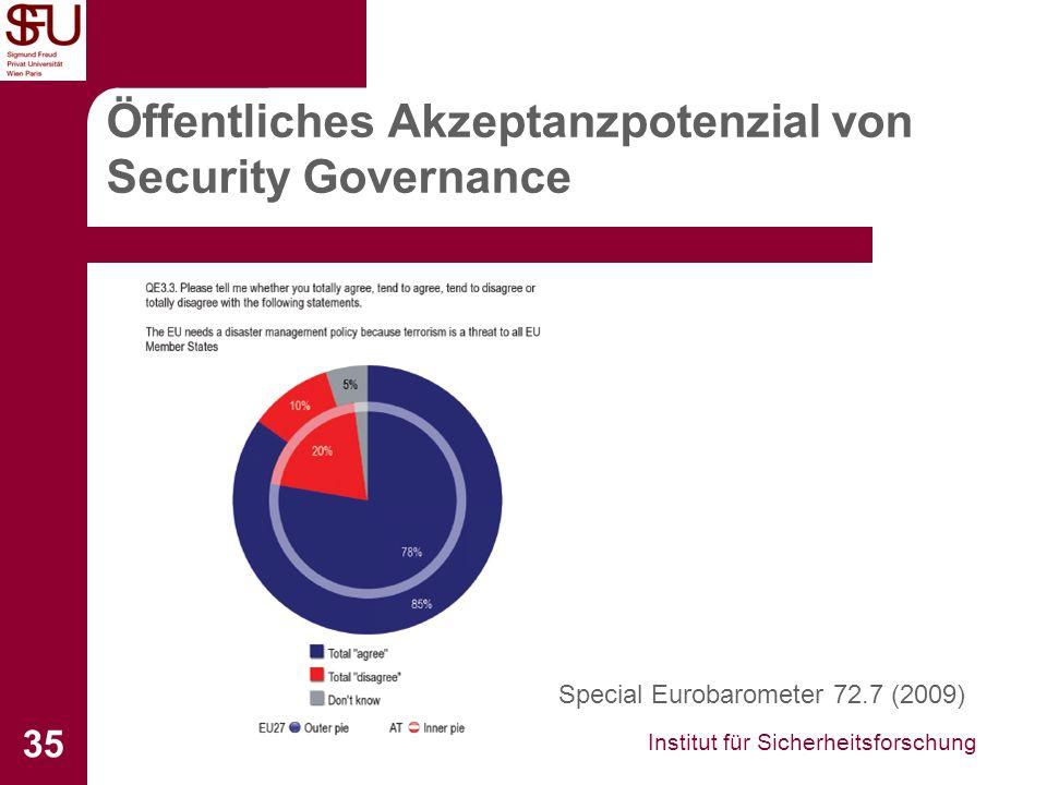 Institut für Sicherheitsforschung 35 Öffentliches Akzeptanzpotenzial von Security Governance Special Eurobarometer 72.7 (2009)