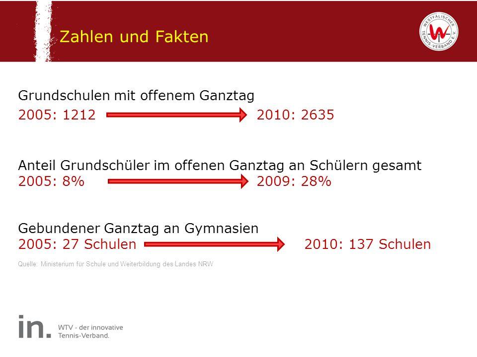 Zahlen und Fakten Grundschulen mit offenem Ganztag 2005: 1212 2010: 2635 Anteil Grundschüler im offenen Ganztag an Schülern gesamt 2005: 8%2009: 28% G