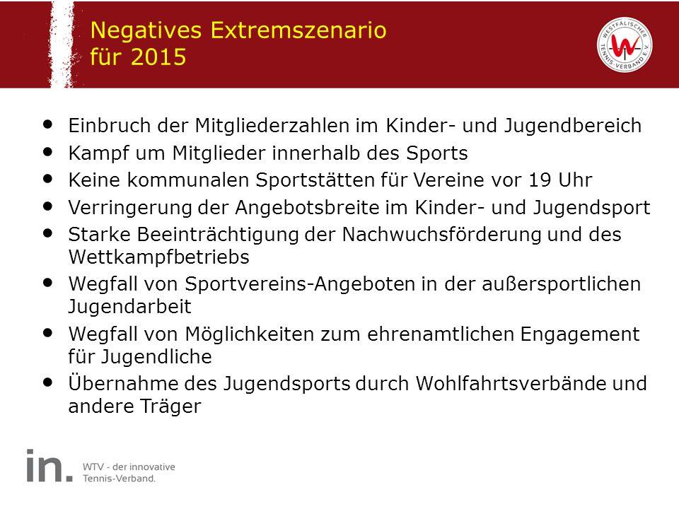 Negatives Extremszenario für 2015 Einbruch der Mitgliederzahlen im Kinder- und Jugendbereich Kampf um Mitglieder innerhalb des Sports Keine kommunalen