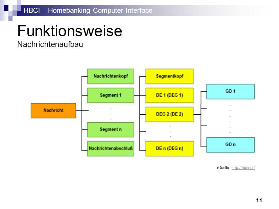 HBCI – Homebanking Computer Interface 11 Funktionsweise Nachrichtenaufbau (Quelle: http://hbci.de)http://hbci.de