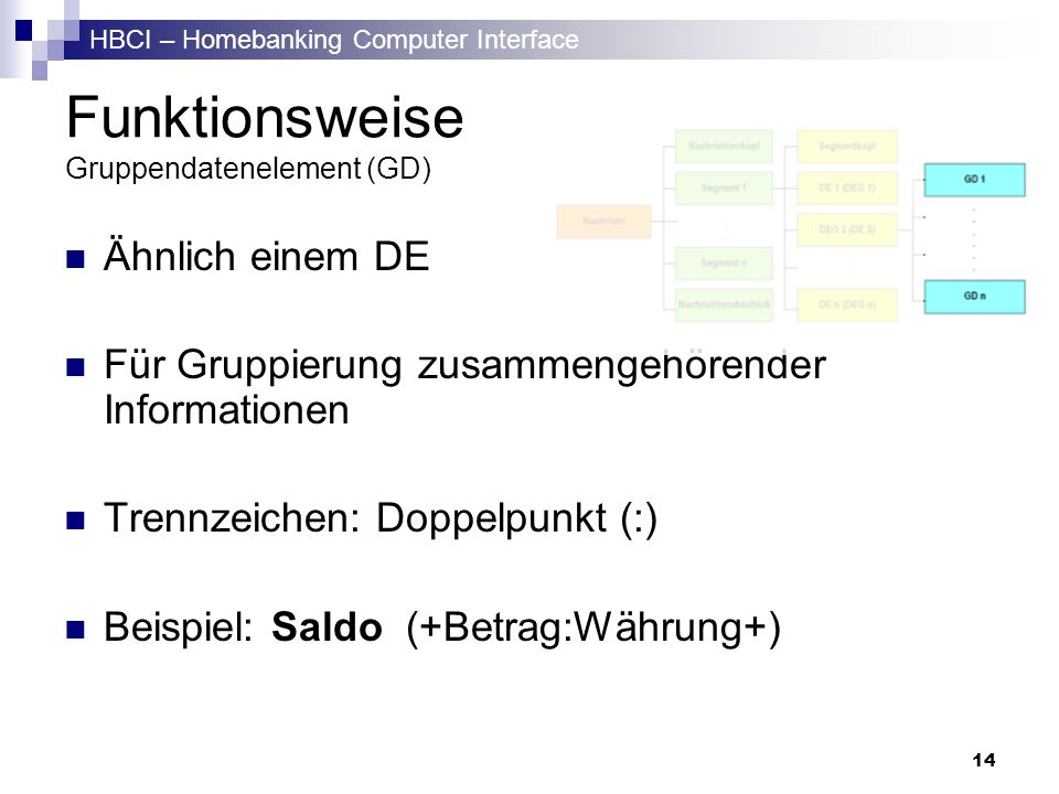 HBCI – Homebanking Computer Interface 14 Funktionsweise Gruppendatenelement (GD) Ähnlich einem DE Für Gruppierung zusammengehörender Informationen Tre
