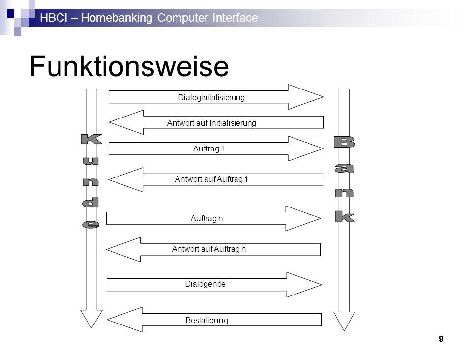 HBCI – Homebanking Computer Interface 9 Funktionsweise Antwort auf Initialisierung Antwort auf Auftrag 1 Bestätigung Dialoginitalisierung Auftrag 1 Di