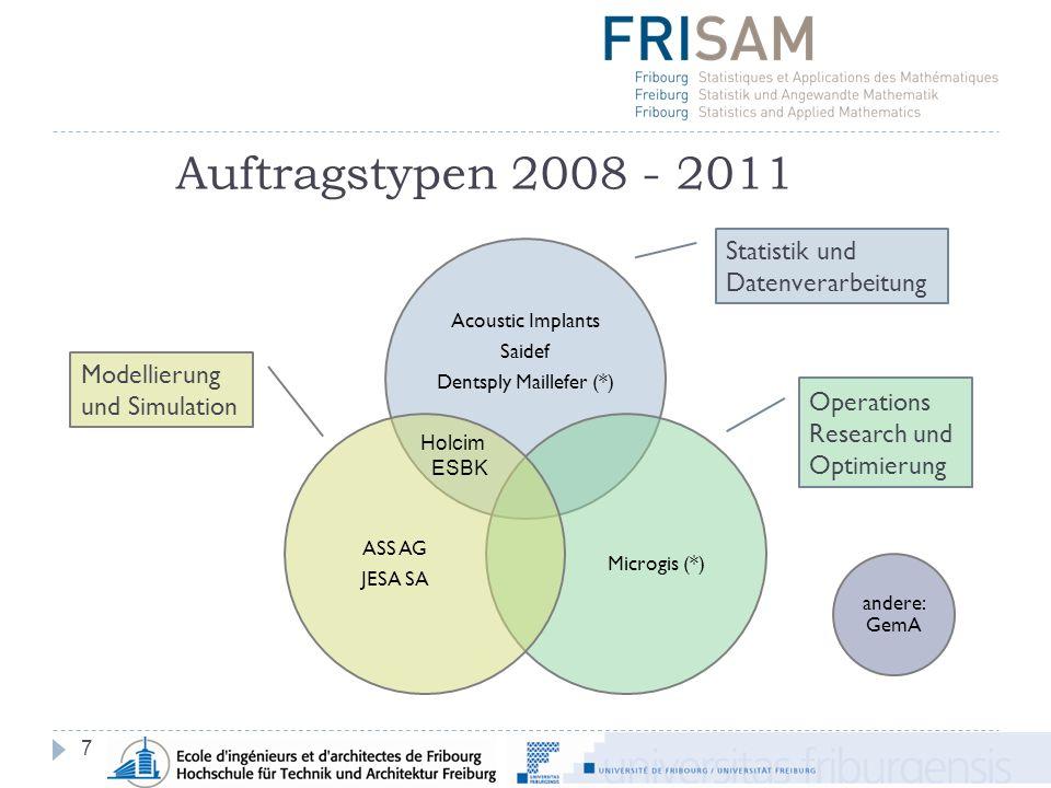 Auftragstypen 2008 - 2011 7 Acoustic Implants Saidef Dentsply Maillefer (*) Microgis (*) ASS AG JESA SA Holcim ESBK andere: GemA Statistik und Datenverarbeitung Modellierung und Simulation Operations Research und Optimierung