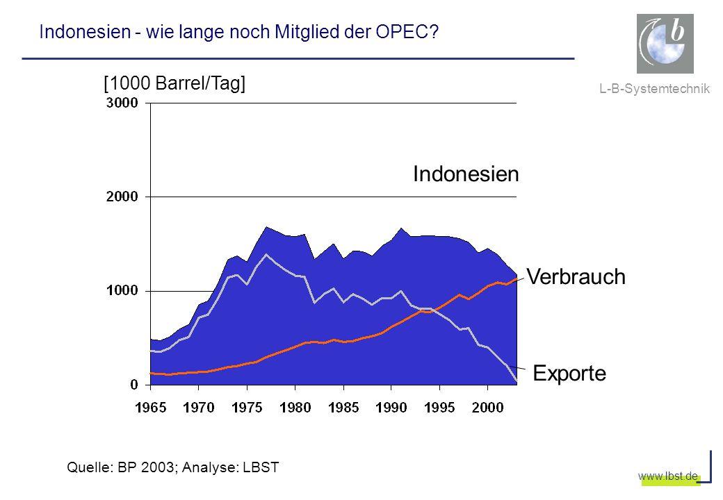 L-B-Systemtechnik www.lbst.de Indonesien - wie lange noch Mitglied der OPEC? Indonesien Verbrauch Exporte Quelle: BP 2003; Analyse: LBST [1000 Barrel/