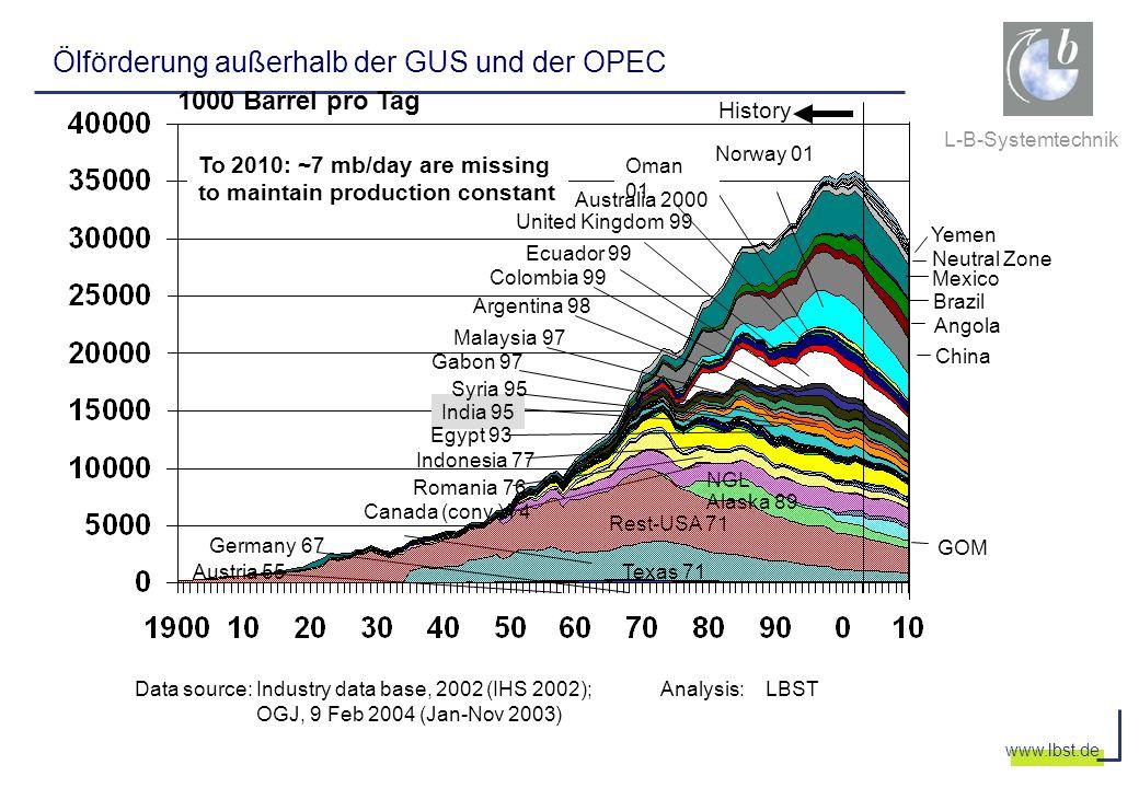 L-B-Systemtechnik www.lbst.de Ölförderung außerhalb der GUS und der OPEC Data source: Industry data base, 2002 (IHS 2002); Analysis:LBST OGJ, 9 Feb 20