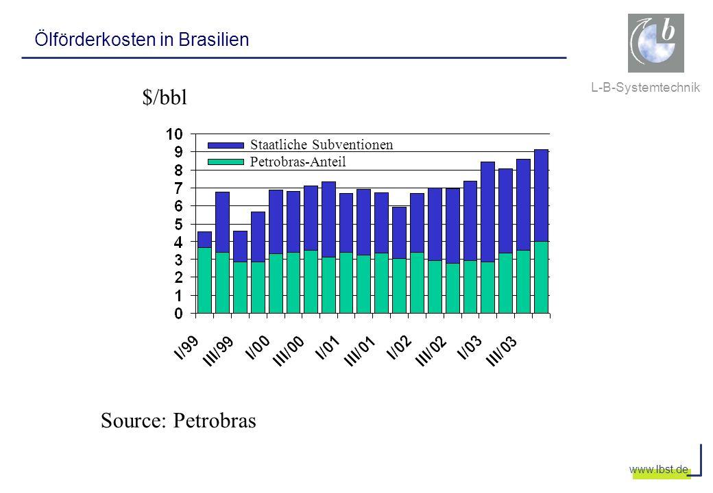 L-B-Systemtechnik www.lbst.de Ölförderkosten in Brasilien Source: Petrobras $/bbl Staatliche Subventionen Petrobras-Anteil
