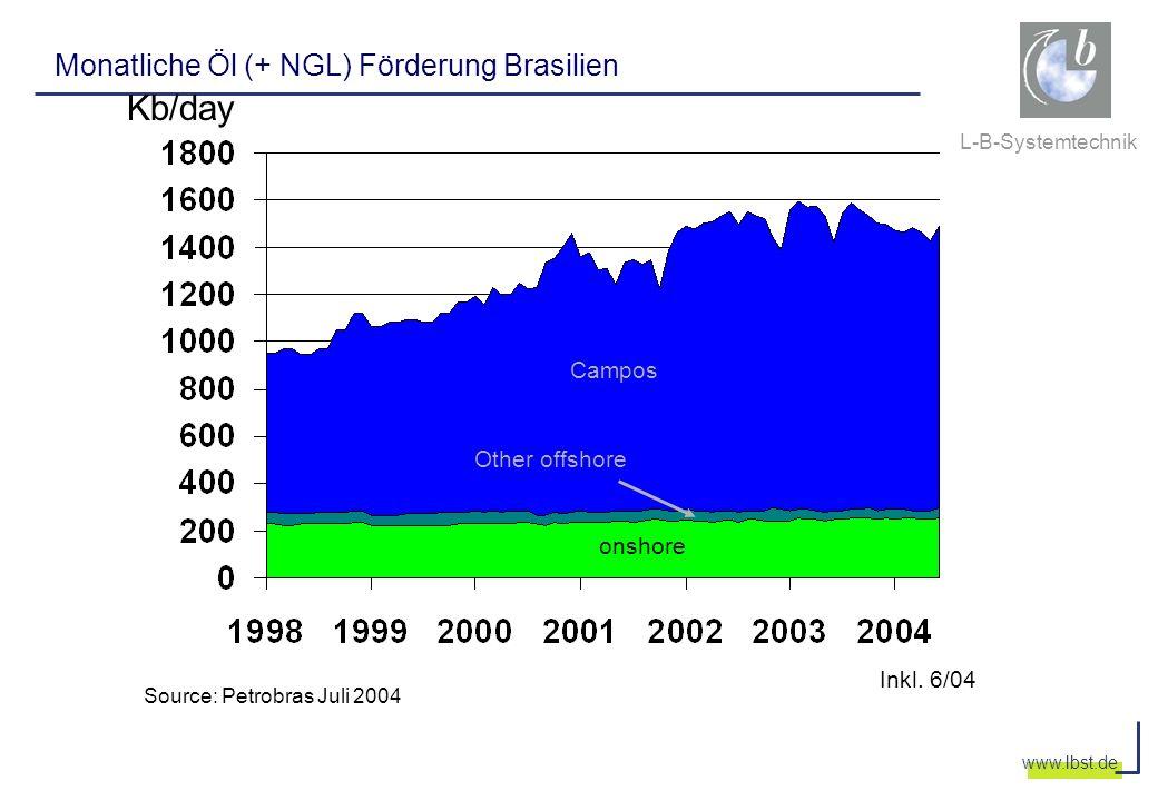 L-B-Systemtechnik www.lbst.de Monatliche Öl (+ NGL) Förderung Brasilien Kb/day Source: Petrobras Juli 2004 onshore Other offshore Campos Inkl. 6/04