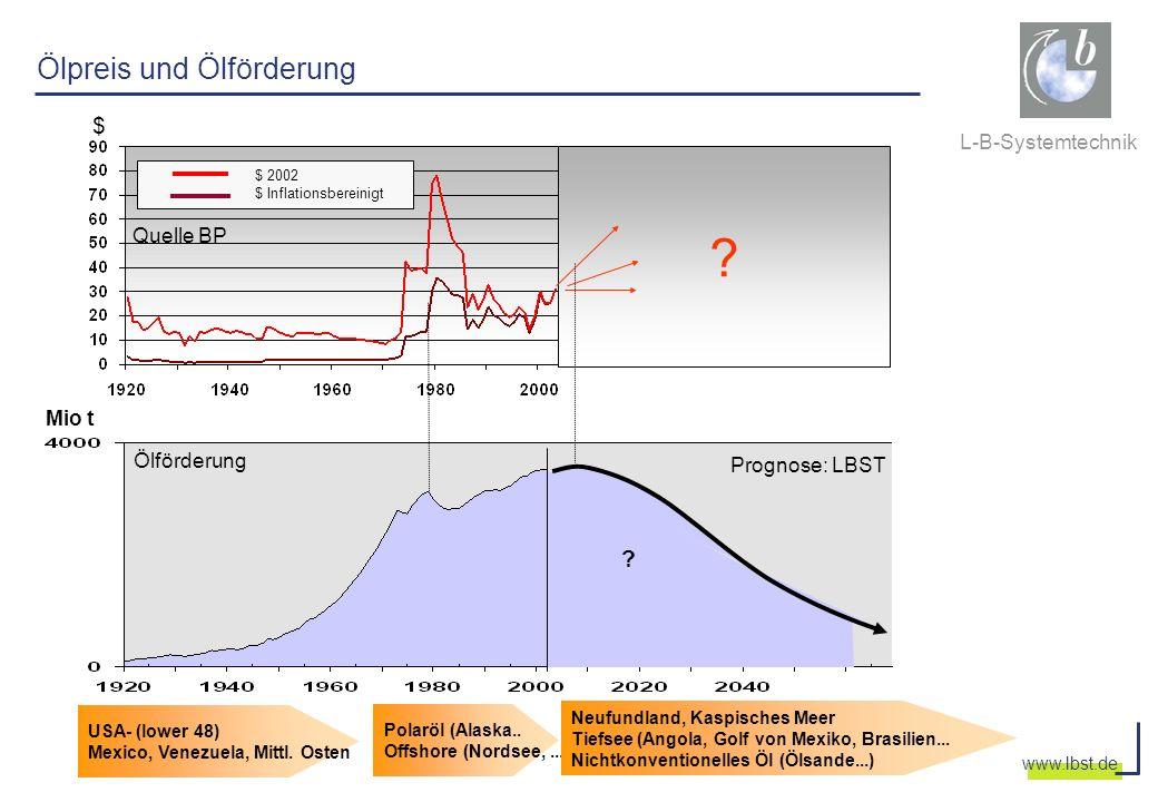 L-B-Systemtechnik www.lbst.de Ölpreis und Ölförderung ? Ölförderung ? Mio t Prognose: LBST $ 2002 $ Inflationsbereinigt Quelle BP USA- (lower 48) Mexi