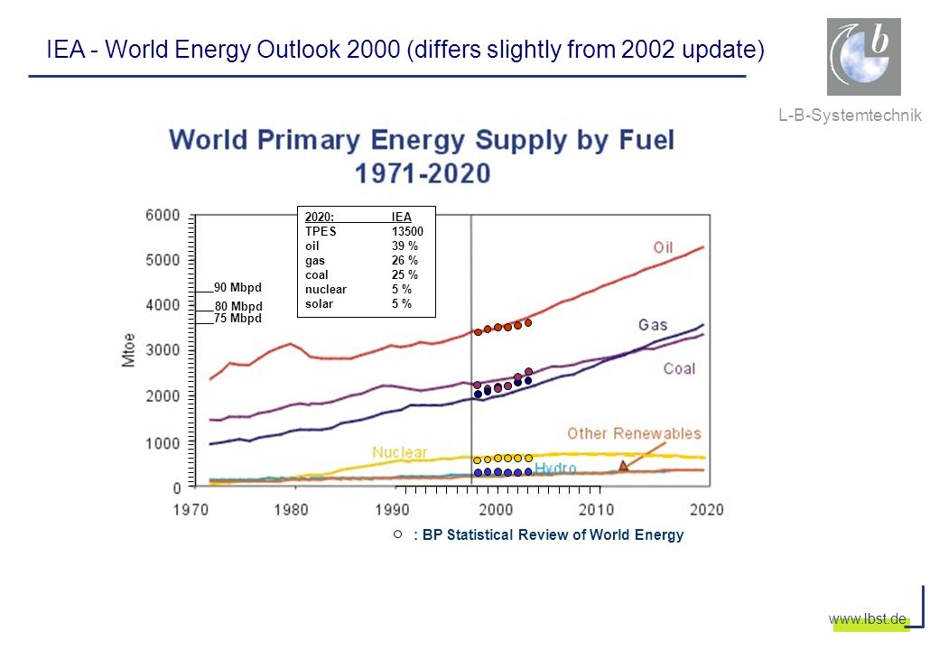 L-B-Systemtechnik www.lbst.de IEA - World Energy Outlook 2000 (differs slightly from 2002 update) 90 Mbpd 75 Mbpd 80 Mbpd : BP Statistical Review of W