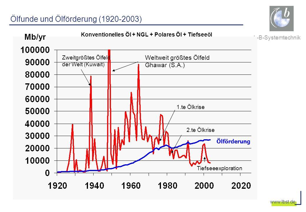 L-B-Systemtechnik www.lbst.de Jahr Förderrate [Mio m 3 ] VergangenheitZukunft UK - Rohölproduktion aller bis Ende 2003 angeschlossenen Felder EUR: 32 Gb Decline: 4-6% p.a.