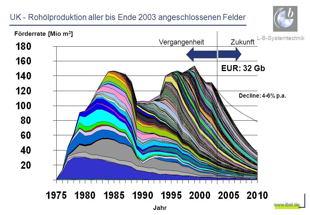 L-B-Systemtechnik www.lbst.de Jahr Förderrate [Mio m 3 ] VergangenheitZukunft UK - Rohölproduktion aller bis Ende 2003 angeschlossenen Felder EUR: 32