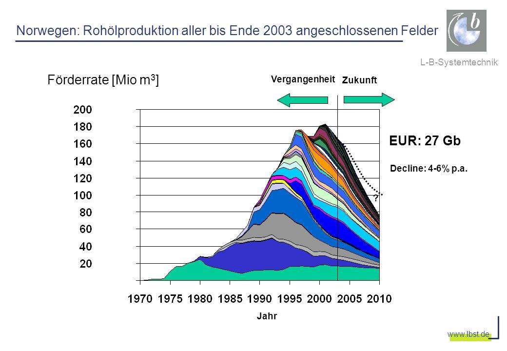 L-B-Systemtechnik www.lbst.de Norwegen: Rohölproduktion aller bis Ende 2003 angeschlossenen Felder Vergangenheit Zukunft ? Jahr EUR: 27 Gb Decline: 4-
