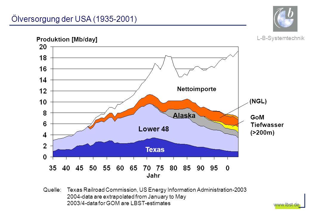 L-B-Systemtechnik www.lbst.de Produktion [Mb/day] Ölversorgung der USA (1935-2001) Jahr Texas Lower 48 Alaska GoM Tiefwasser (>200m) (NGL) Nettoimport