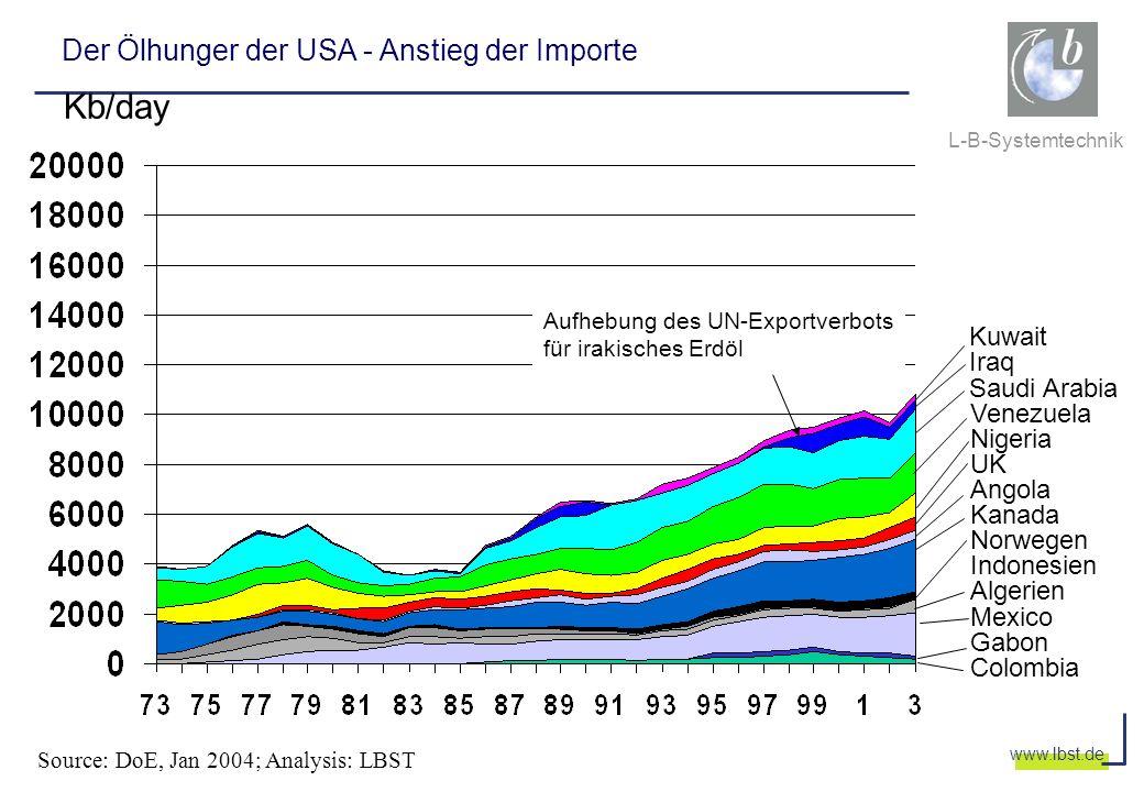 L-B-Systemtechnik www.lbst.de Der Ölhunger der USA - Anstieg der Importe Kb/day Colombia Gabon Mexico Algerien Indonesien Norwegen Kanada Angola UK Ni