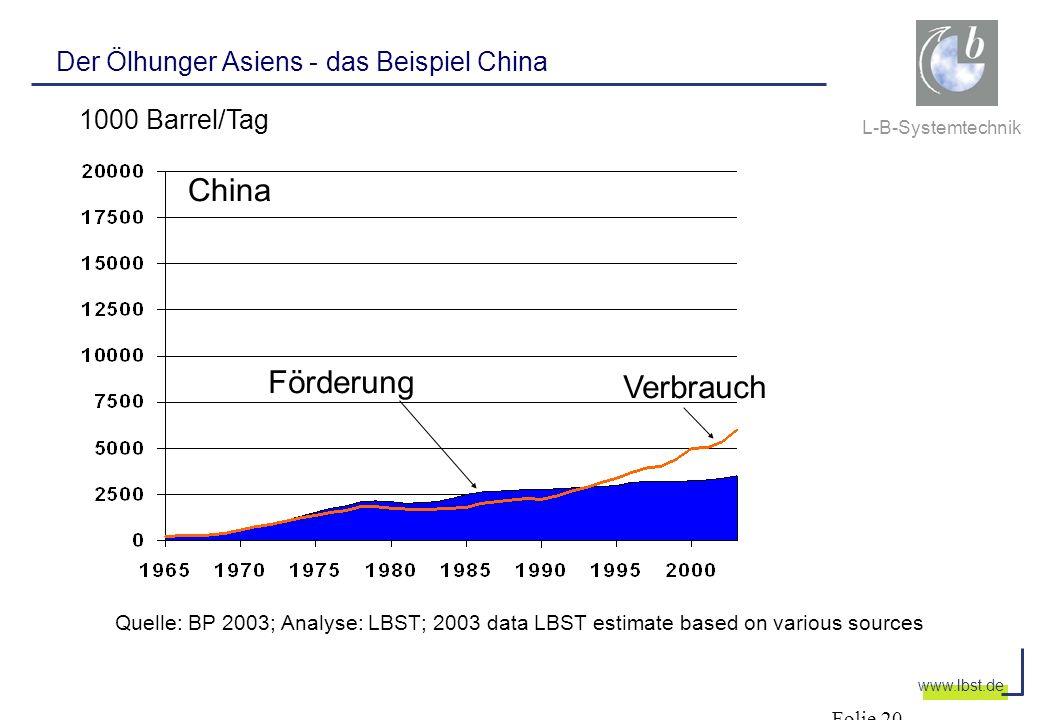 L-B-Systemtechnik www.lbst.de Der Ölhunger Asiens - das Beispiel China China Verbrauch Förderung Folie 20 Quelle: BP 2003; Analyse: LBST; 2003 data LB
