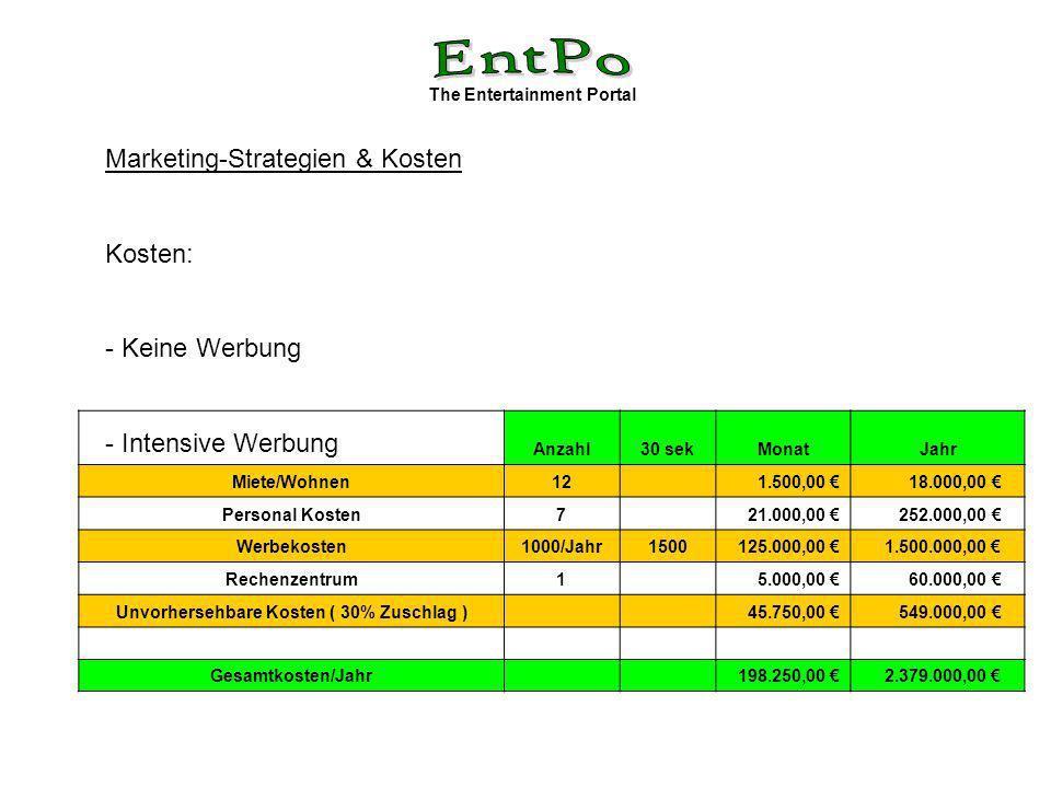 The Entertainment Portal Marketing-Strategien & Kosten Kosten: - Keine Werbung - Intensive Werbung Anzahl30 sekMonatJahr Miete/Wohnen12 1.500,00 18.000,00 Personal Kosten7 21.000,00 252.000,00 Werbekosten1000/Jahr1500 125.000,00 1.500.000,00 Rechenzentrum1 5.000,00 60.000,00 Unvorhersehbare Kosten ( 30% Zuschlag ) 45.750,00 549.000,00 Gesamtkosten/Jahr 198.250,00 2.379.000,00