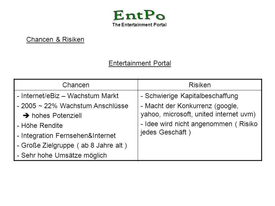 The Entertainment Portal Chancen & Risiken ChancenRisiken - Internet/eBiz – Wachstum Markt - 2005 ~ 22% Wachstum Anschlüsse hohes Potenziell - Höhe Re