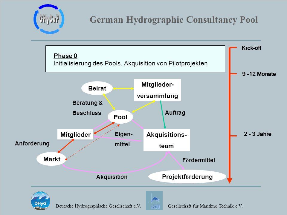 German Hydrographic Consultancy Pool Deutsche Hydrographische Gesellschaft e.V.Gesellschaft für Maritime Technik e.V. Phase 0 Initialisierung des Pool