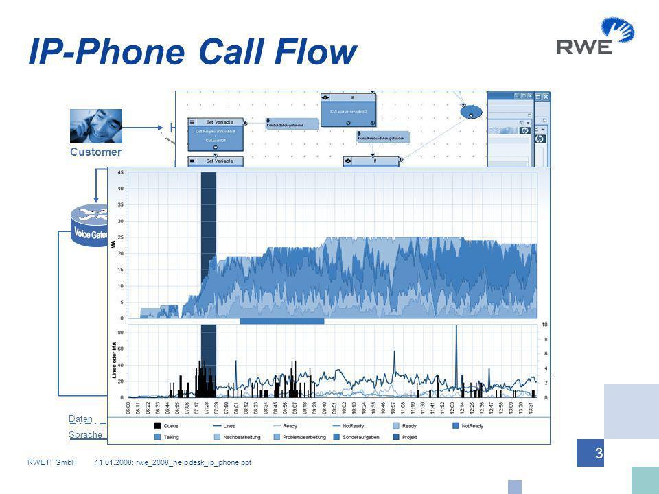 RWE IT GmbH 11.01.2008: rwe_2008_helpdesk_ip_phone.ppt 3 IP-Phone Call Flow ICM HiCom/PSTN Customer Helpdesk-Agent Daten Sprache 1234a574b266