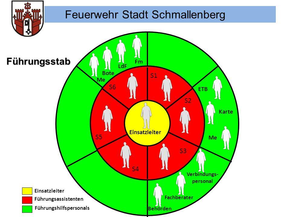 Feuerwehr Stadt Schmallenberg 28.11.2006 12 Einsatzleiter Führungsassistenten Führungshilfspersonals ETB Karte Me LdF Bote Fm Me Fachberater Verbindun