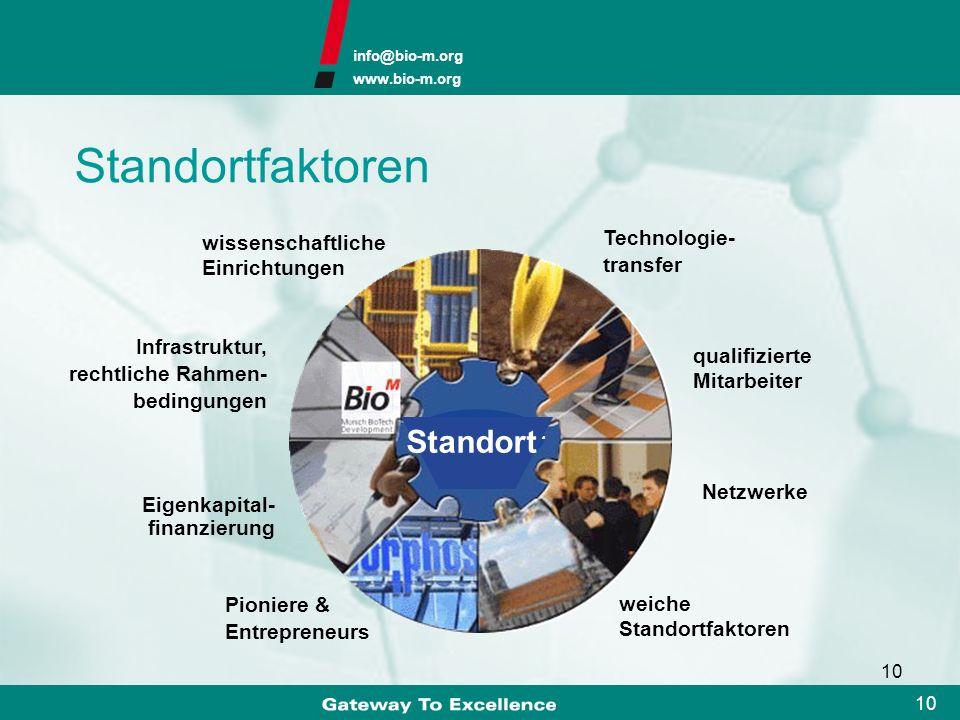 info@bio-m.org www.bio-m.org 9 9 Management des Bayerischen Biotechnologie-Clusters Scouting und Technologietransfer Aktives Scouting zur Identifizier