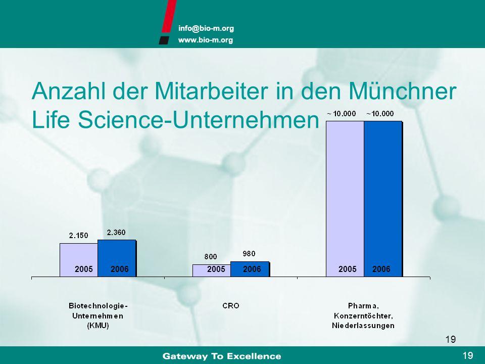 info@bio-m.org www.bio-m.org 18 179 Life-Science-Unternehmen Bio M Stand 31.12.2006