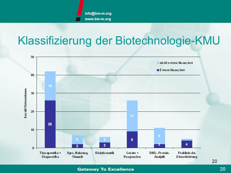 info@bio-m.org www.bio-m.org 19 Anzahl der Mitarbeiter in den Münchner Life Science-Unternehmen 2005 2006 ~~