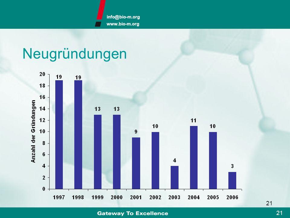 info@bio-m.org www.bio-m.org 20 Klassifizierung der Biotechnologie-KMU