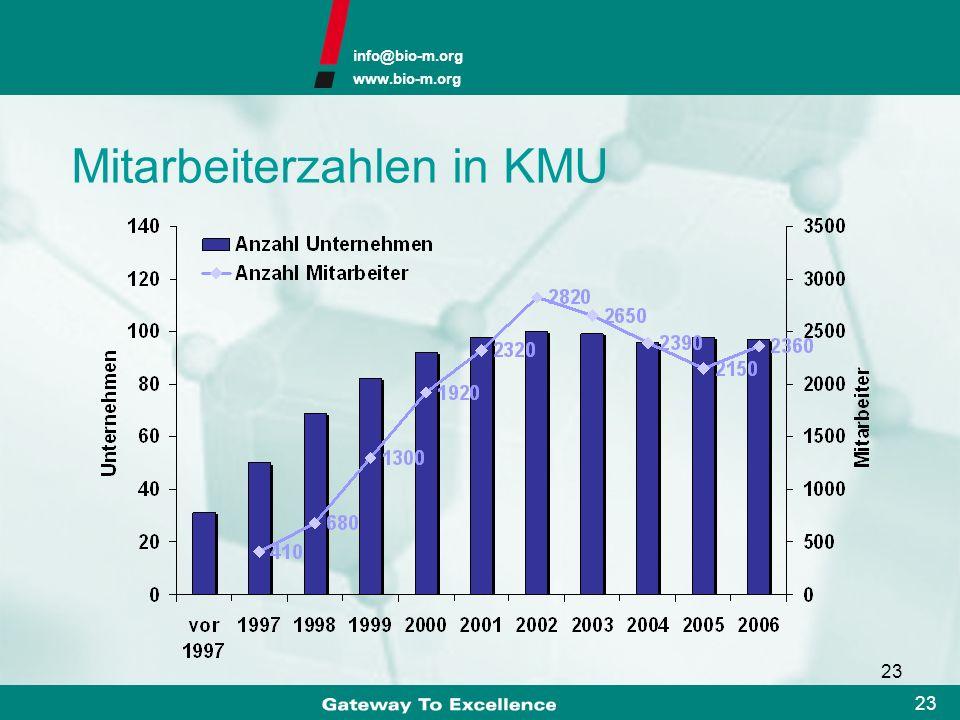info@bio-m.org www.bio-m.org 22 Insgesamt: 31 50 69 82 92 98 100 99 96 98 97 Zu- und Abgänge von Biotech-KMU