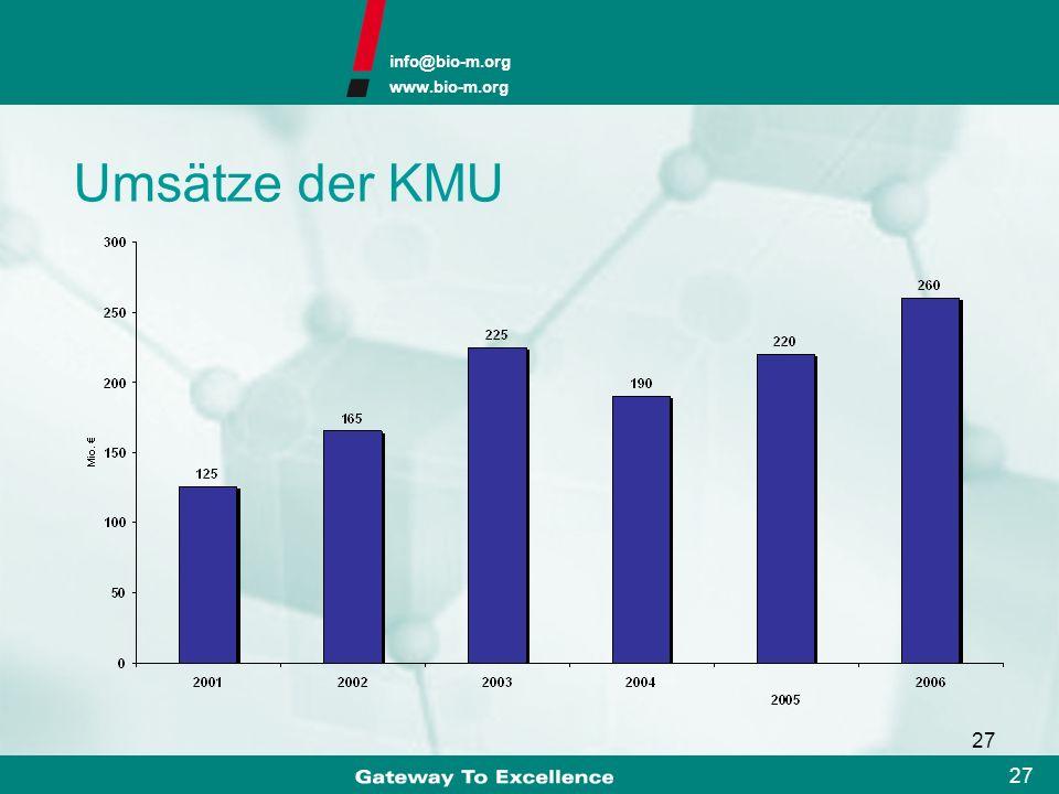 info@bio-m.org www.bio-m.org 26 4SC: RA Affectis: Depression/Schizophrenie Avontec: Asthma, Psoriasis/Dermatitis Bavarian Nordic: Pocken, HIV DoNatur: