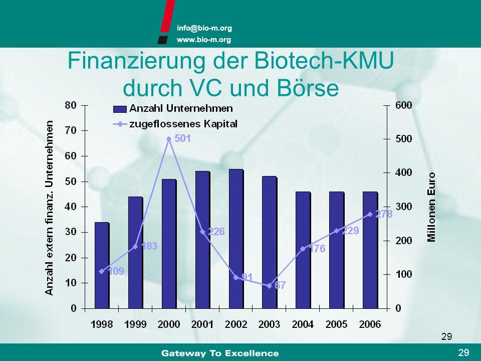info@bio-m.org www.bio-m.org 28 F&E-Aufwendungen