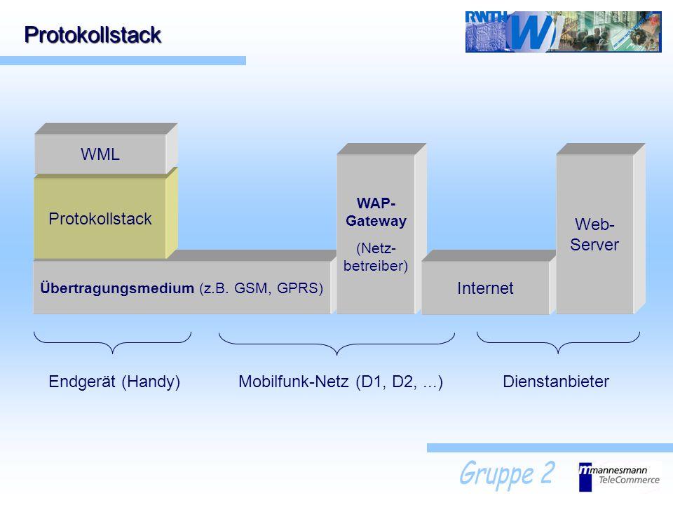 Übertragungsmedium (z.B. GSM, GPRS) Protokollstack WAP- Gateway (Netz- betreiber) Protokollstack WML Internet Web- Server DienstanbieterMobilfunk-Netz