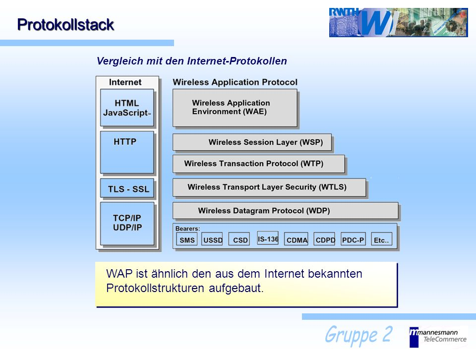 Protokollstack Die 5 Schichten: Träger (SMS, GSM, GPRS, USSD,...) Wireless Datagram Protocol (WDP) Wireless Transport Layer Security (WTLS) Mobilfunk-Netz Transportschicht Sicherungsschicht Wireless Transaction Protcol (WTP) Transaktionsschicht Wireless Session Layer (WSP) Sessionsschicht Wireless Application Layer (WAE) Anwendungsschicht