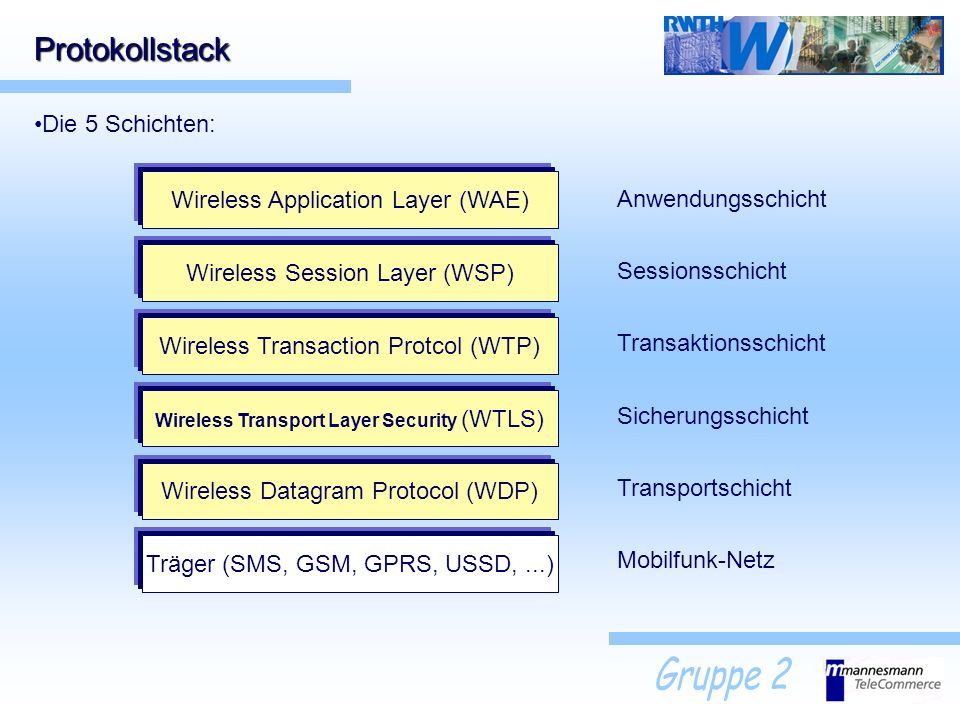 Protokollstack Die 5 Schichten: Träger (SMS, GSM, GPRS, USSD,...) Wireless Datagram Protocol (WDP) Wireless Transport Layer Security (WTLS) Mobilfunk-