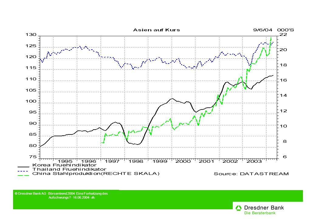 © Dresdner Bank AG · Börsentrend 2004: Eine Fortsetzung des Aufschwungs · 16.06.2004· 10