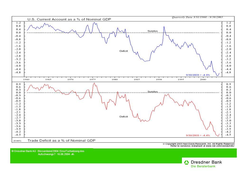 © Dresdner Bank AG · Börsentrend 2004: Eine Fortsetzung des Aufschwungs · 16.06.2004· 13