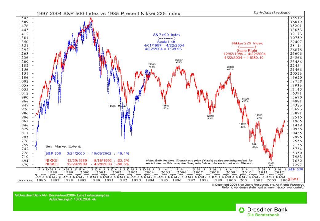 © Dresdner Bank AG · Börsentrend 2004: Eine Fortsetzung des Aufschwungs · 16.06.2004· 15
