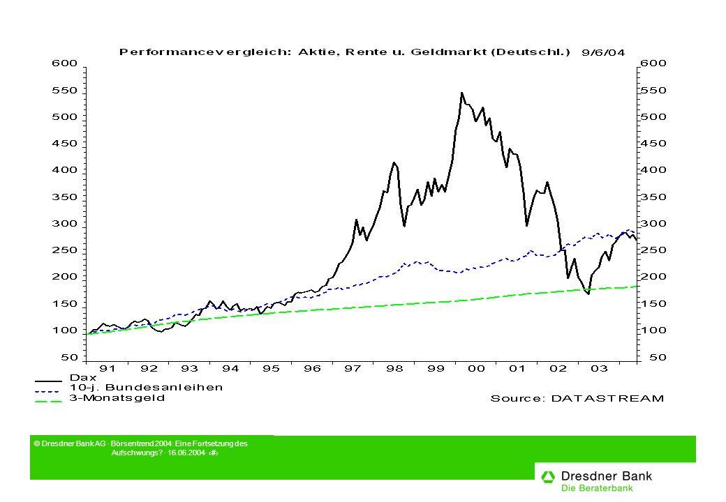 © Dresdner Bank AG · Börsentrend 2004: Eine Fortsetzung des Aufschwungs? · 16.06.2004· 5
