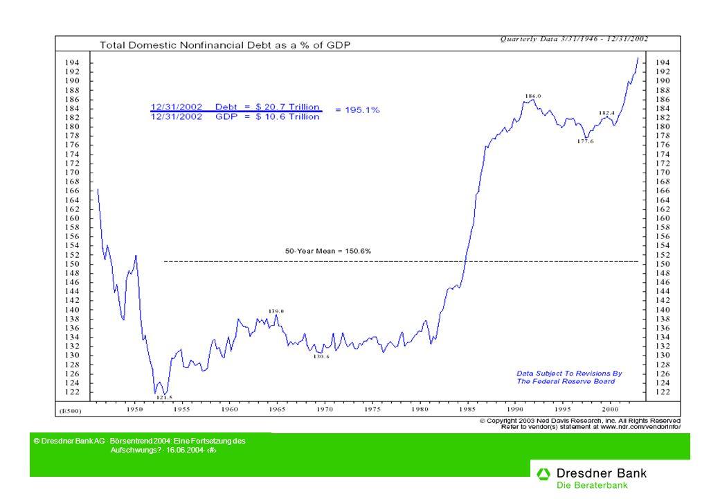 © Dresdner Bank AG · Börsentrend 2004: Eine Fortsetzung des Aufschwungs? · 16.06.2004· 6