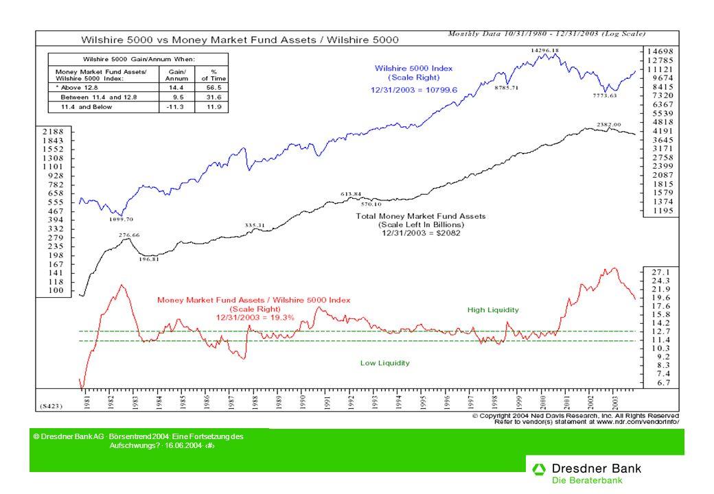 © Dresdner Bank AG · Börsentrend 2004: Eine Fortsetzung des Aufschwungs? · 16.06.2004· 8