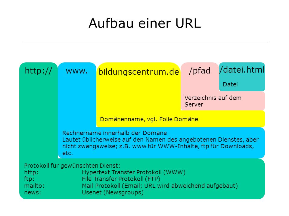 Aufbau einer URL www.http:// bildungscentrum.de /pfad /datei.html Protokoll für gewünschten Dienst: http:Hypertext Transfer Protokoll (WWW) ftp:File T